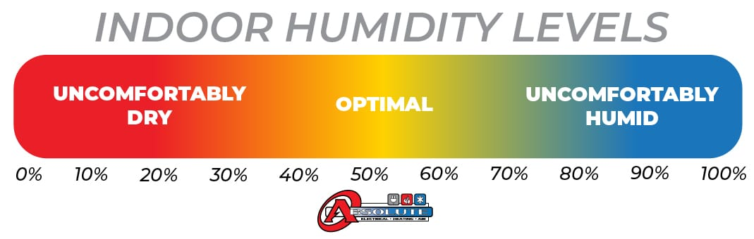 Graph-chart-showing-Best-optimal-indoor-humidity-levels-residential-home-Denver-Colorado